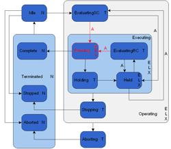 Model obnašanja faz