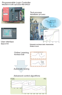 ASPECT - Advanced control algorithmS for ProgrammablE logiC conTrollers (PLCs)