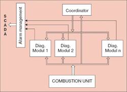 System for the condition monitoring of sensors and control loops in a process for incinerating vulcanisation gases