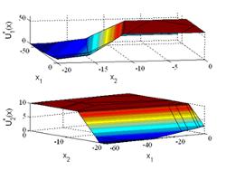 Multiparametric predictive controller: control signals