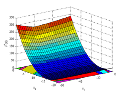 Multiparametric predictive controller: cost function