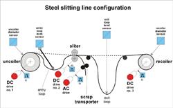 Sistem za vodenje linije za razrez pločevine
